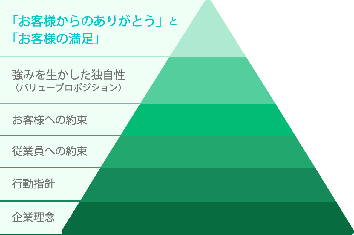 FD pyramid